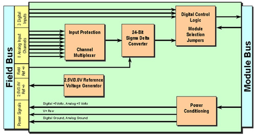 data acquisition board: diagram