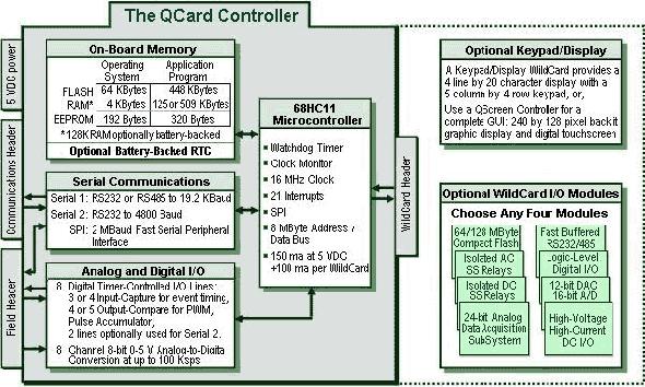 68hc11 Boards