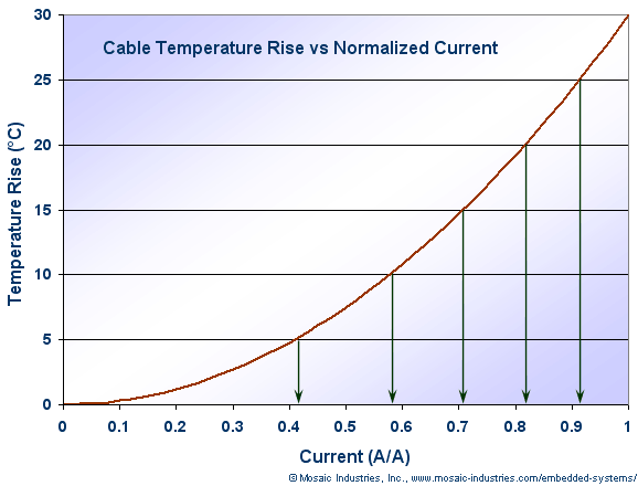 Flat Ribbon Cable Temperature Rise Vs Current