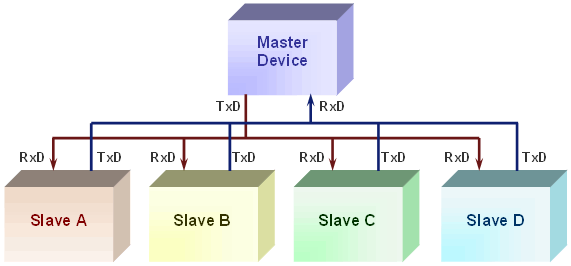 Typical RS232 multidrop communications network with one master device and numerous slaves
