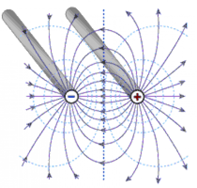 Electric field around paraxial electrodes (parallel wire electrodes)