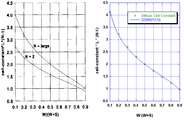 Olthuis computed theoretical values of the electrical cell constant as a function of interdigitated electrode width and separation are compared to the solution of Laplace's equation for the fringing electrical field.