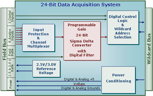 Data Acquisition Hardware Input Circuits : High resolution bit data acquisition system analog to
