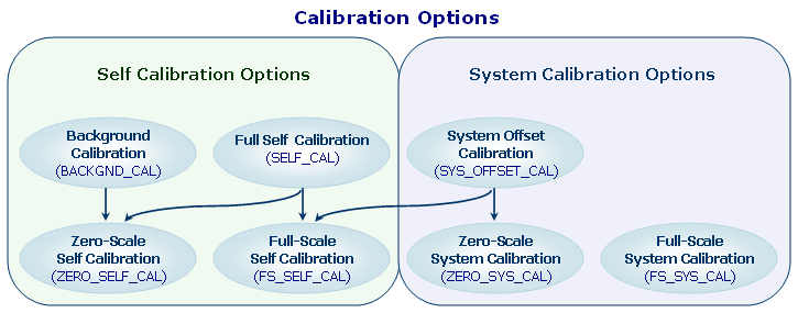 Calibration options for the AD7714 24-bit resolution A/D (analog to digital converter) showing full scale and zero scale system and internal calibration methods.