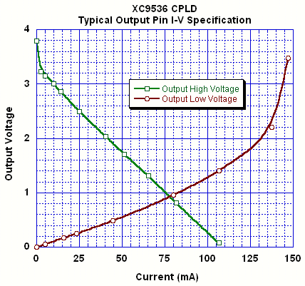 Xilinx XC9536 CPLD - Current source and sink capability as a function of digital output voltage for output high and output low.