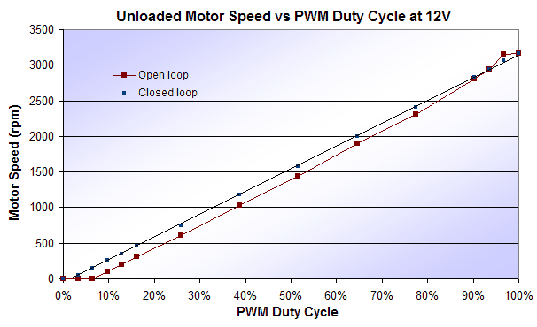 instrumentation:motor-control:motor-933044-speed-vs-duty-cycle.png
