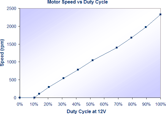 instrumentation:motor-control:motor-speed-vs-duty-cycle.png