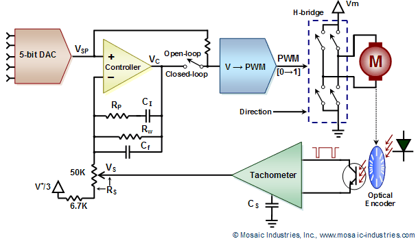 Understanding PI Controller  Optionally Control Speed with