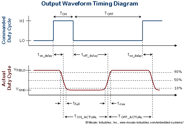 MOSFET output timing diagram showing turn ON and turn OFF delays in the drain voltage and rise and fall times of the PWM waveform.