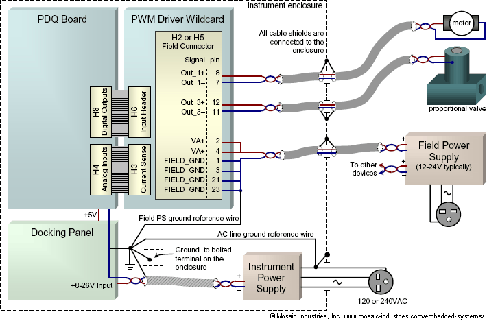 pwm grounding for low noise preventing emi and reducing noise from high current pwm signals