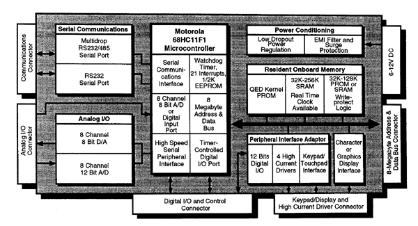 block diagram of 5v power supply block diagram of 68hc11 microcontroller single board computer using 68hc11 microcontroller