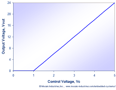 Output voltage as a function of control voltage for a dynamically programmed linear or switching voltage regulator.