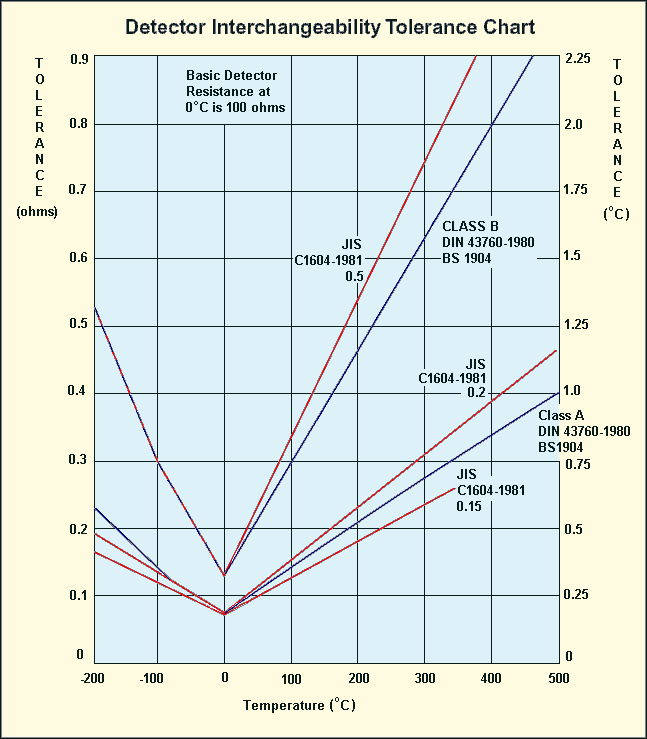 RTD interchangeability tolerance chart, accuracy chart showing temperature errors of Class A and Class B RTDs