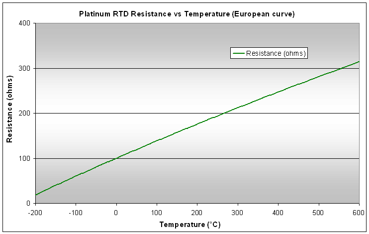RTD calibration graph: Resistance vs temperature graph for a platinum RTD (resistance temperature detector) shows resistance nearly proportional to absolute temperature.
