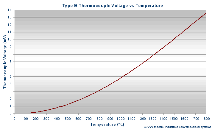 Type K Thermocouple Mv To Temperature Conversion Chart