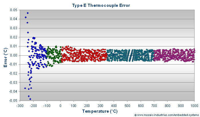Type E thermocouple calibration errors after fitting with rational polynomial function approximations.