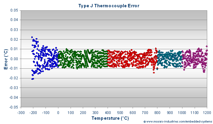 Type J thermocouple calibration errors after fitting with rational polynomial function approximations.