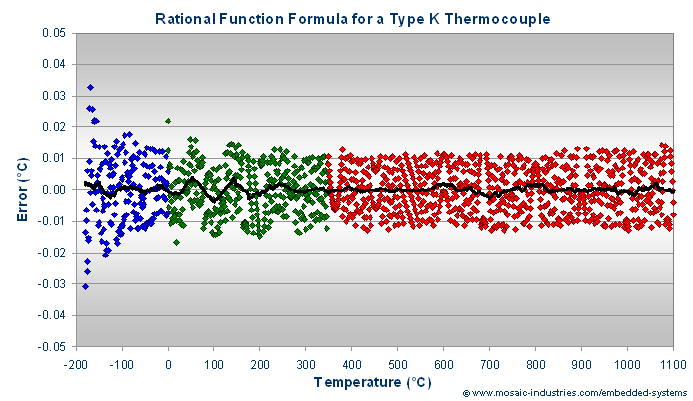 Temperature errors after converting voltage to temperature using a type K thermocouple fit to a 9-coefficient rational function model