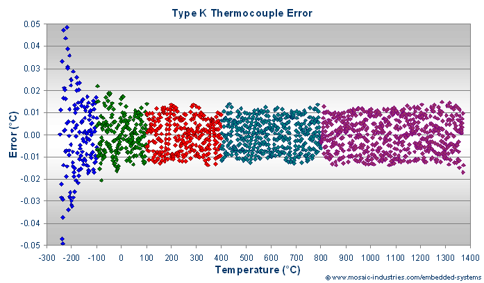 K type thermocouple calibration convert thermocouple for Table thermocouple k