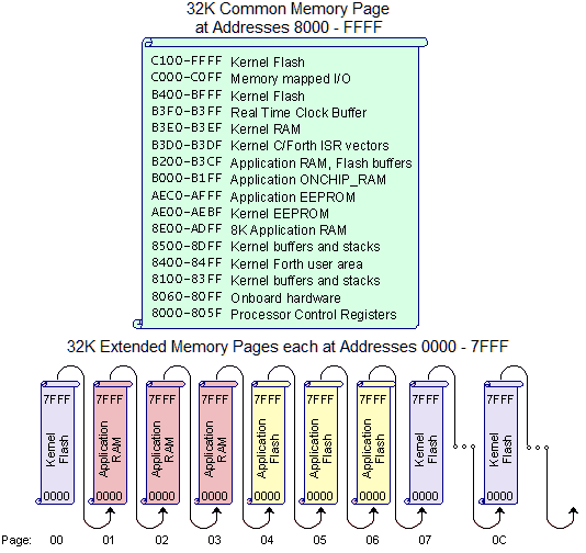 68HC11 memory address map showing RAM and Flash