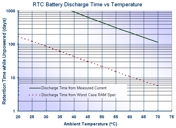 RTC Battery Discharge curve for a Panasonic VL1220 lithium vanadium battery