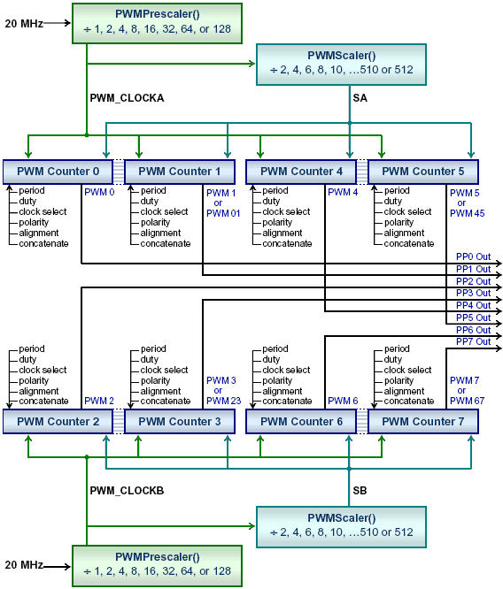 Block diagram of the Freescale 9S12/HCS12 PWM pulse width modulation timing subsystem showing how to configure PWM clock frequency dividers and duty cycle for 8-bit and 16-bit resolution channels.