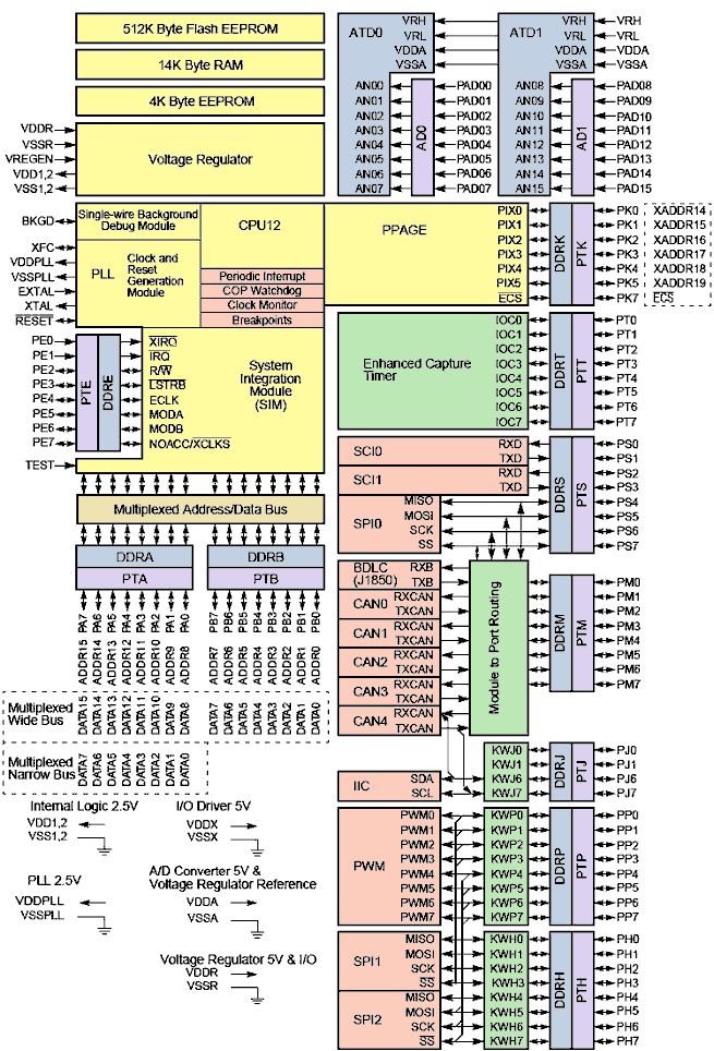 Freescale 9s12 hcs12 68hc12 68hcs12 mc9s12a512 mc9s12dp512 block diagram schematic of the freescale 9s12hcs12 processor ccuart Gallery