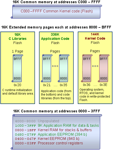 9S12 HCS12 memory allocation of EEPROM Flash and RAM